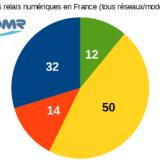 [MAJ] Point sur les relais DMR et masters Brandmeister France après le #2081gate