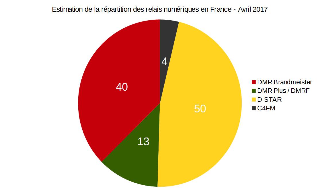 Point sur les relais DMR et masters Brandmeister France après le #2081gate