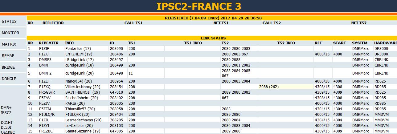 Tableau de bord ipsc2 dmr plus france