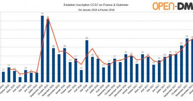 [MAJ] Statistiques CCS7 en France 2015-2018 : 8,98% de radioamateurs français inscrits !