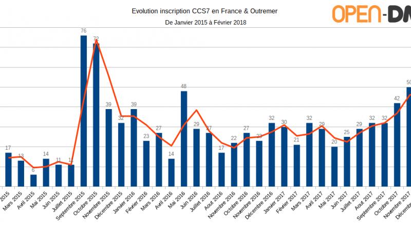 Statistiques ccs7 dmr france